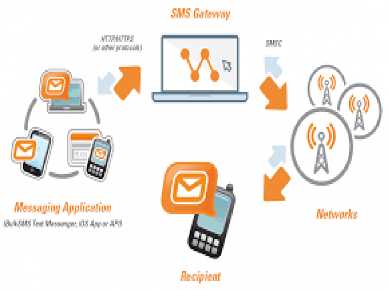 Top 5 Facts about Bulk SMS and SMS Gateway