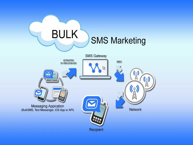 Functionality and Service Provider – Bulk SMS India