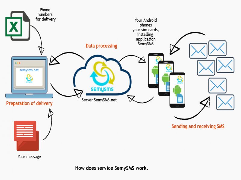 How to Use Gateway for Bulk SMS
